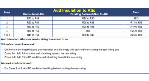Insulation R-value Chart in North Carolina NC