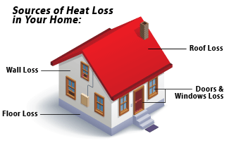 protect your home from heat loss